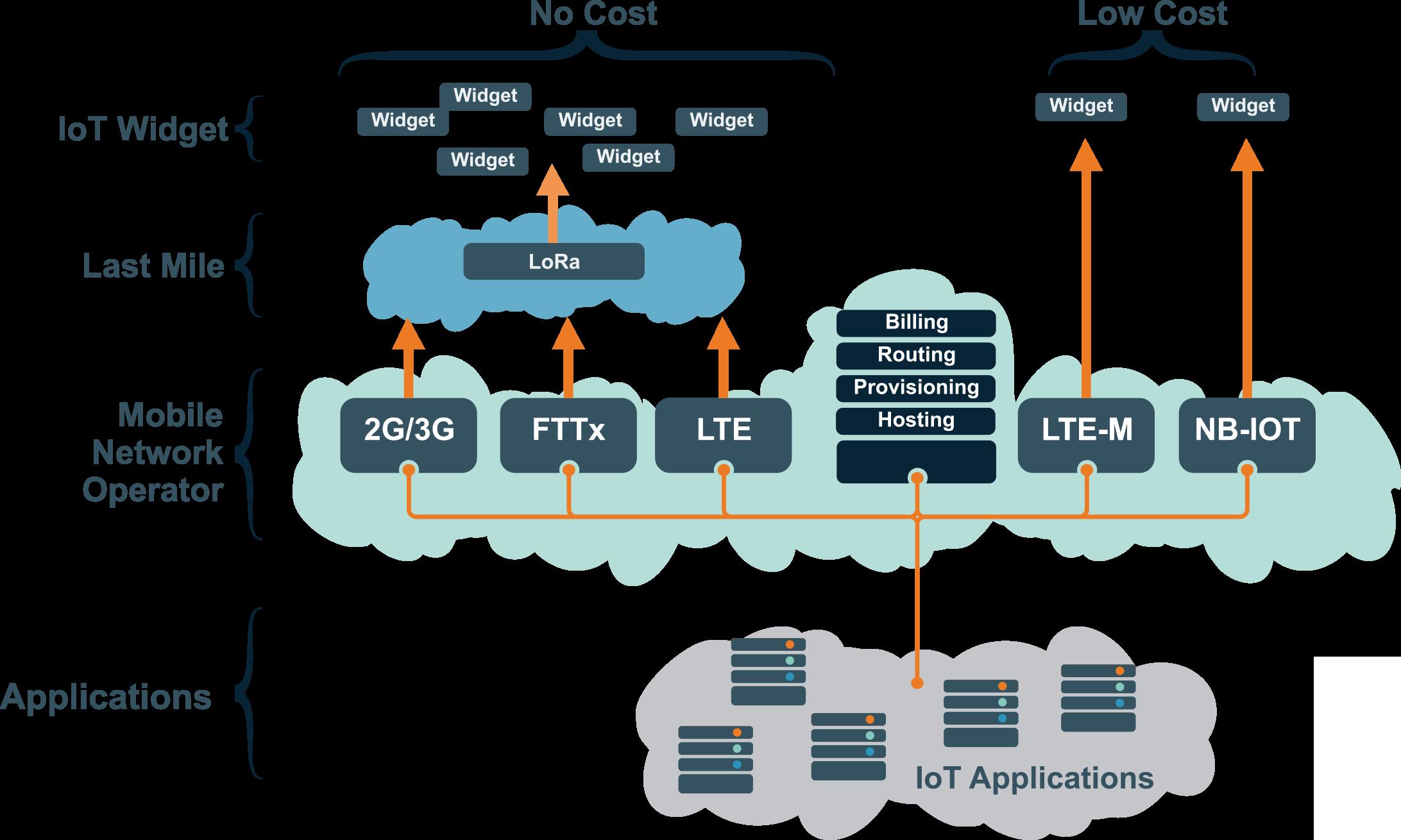 lora-network-overlay